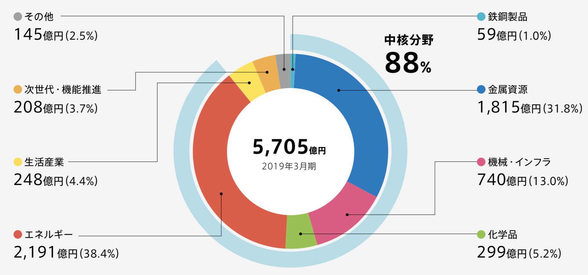 三井物産 基礎営業キャッシュフローのセグメント別構成比