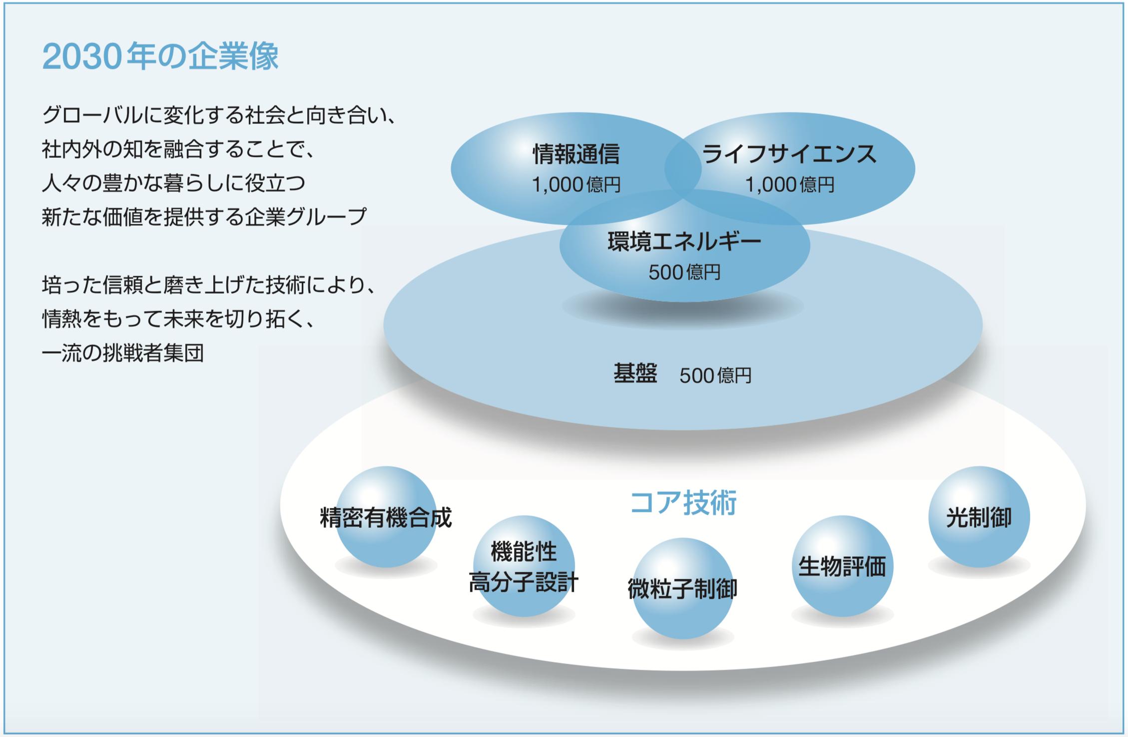 日産化学 2030年の企業像 中期経営計画