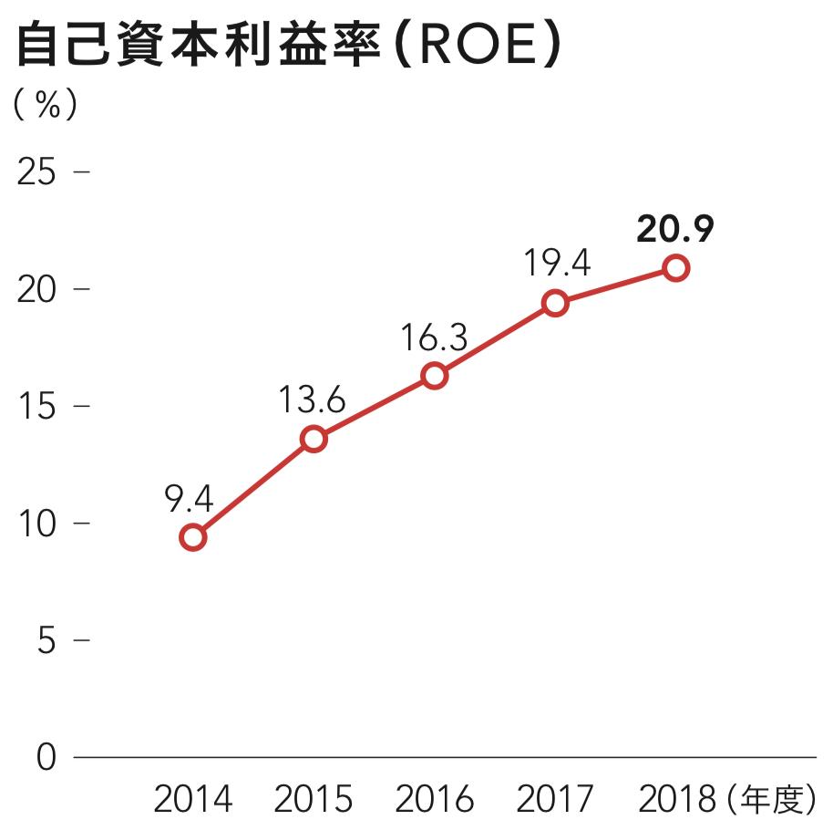 塩野義製薬 自己資本利益率 ROE