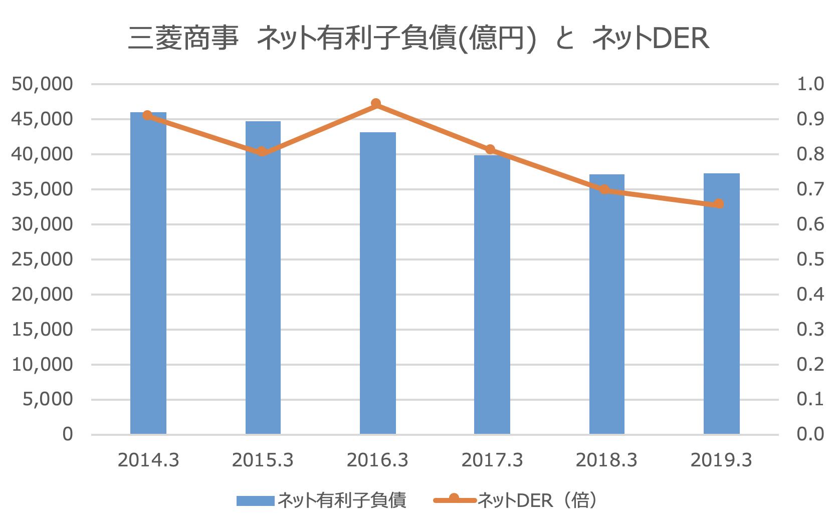 三菱商事 ネット有利子負債(億円) と ネットDER