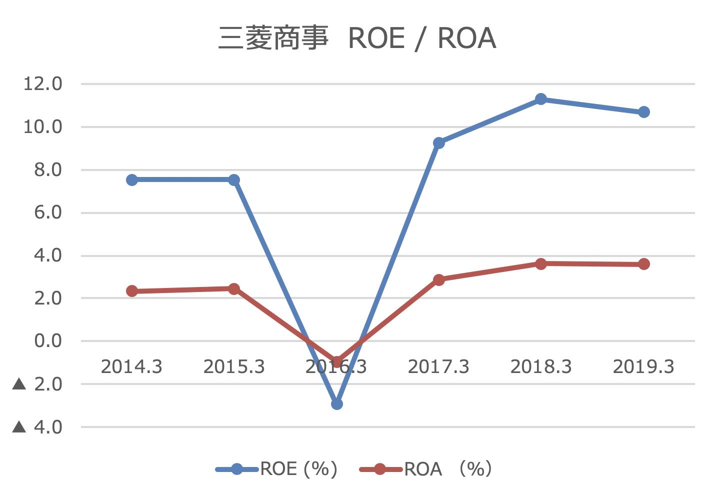 三菱商事 ROE / ROA