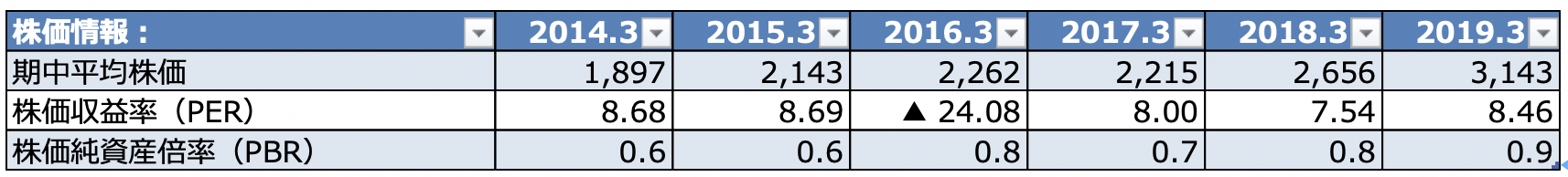 三菱商事 期中平均株価 PER PBR