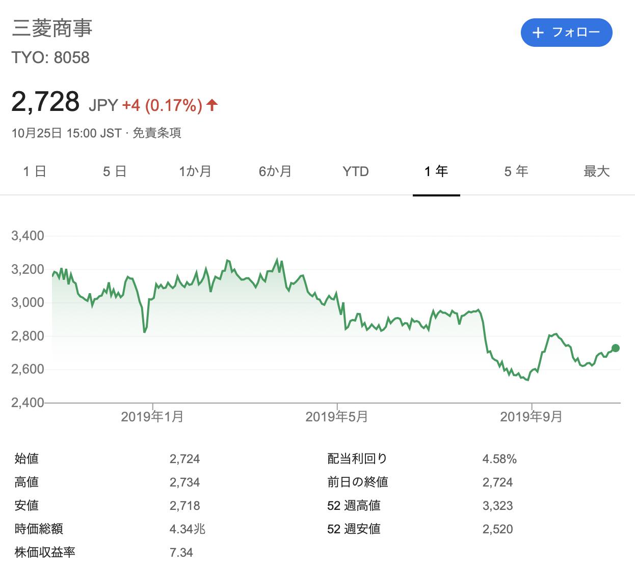 三菱商事 株価