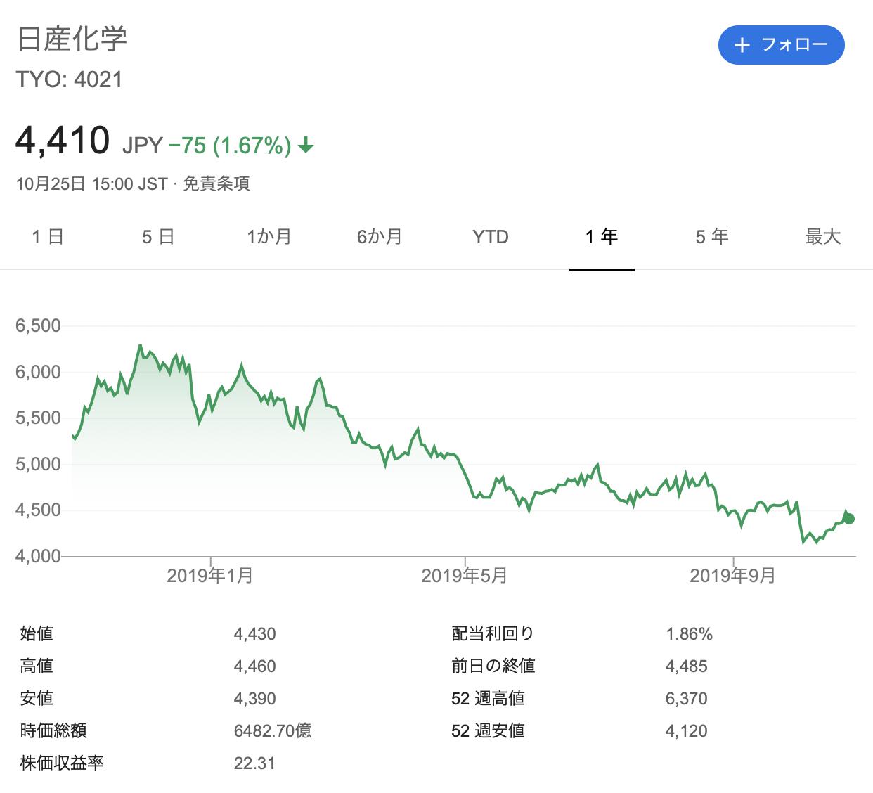 日産化学 株価