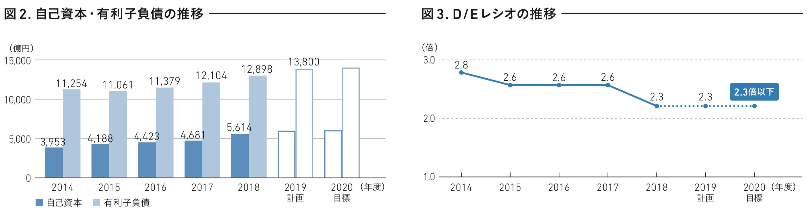 東急不動産ホールディングス 自己資本 有利子負債の推移 D/Eレシオの推移