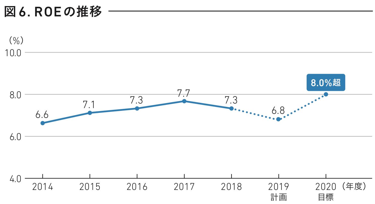 東急不動産ホールディングス ROEの推移