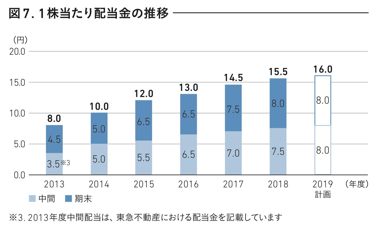 東急不動産ホールディングス 1株当たり配当金の推移