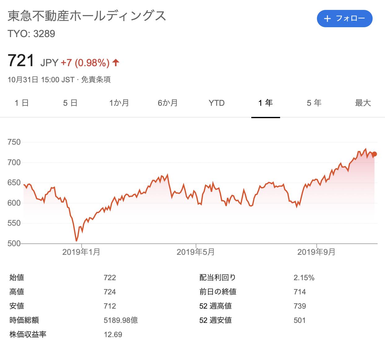 東急不動産ホールディングス 株価