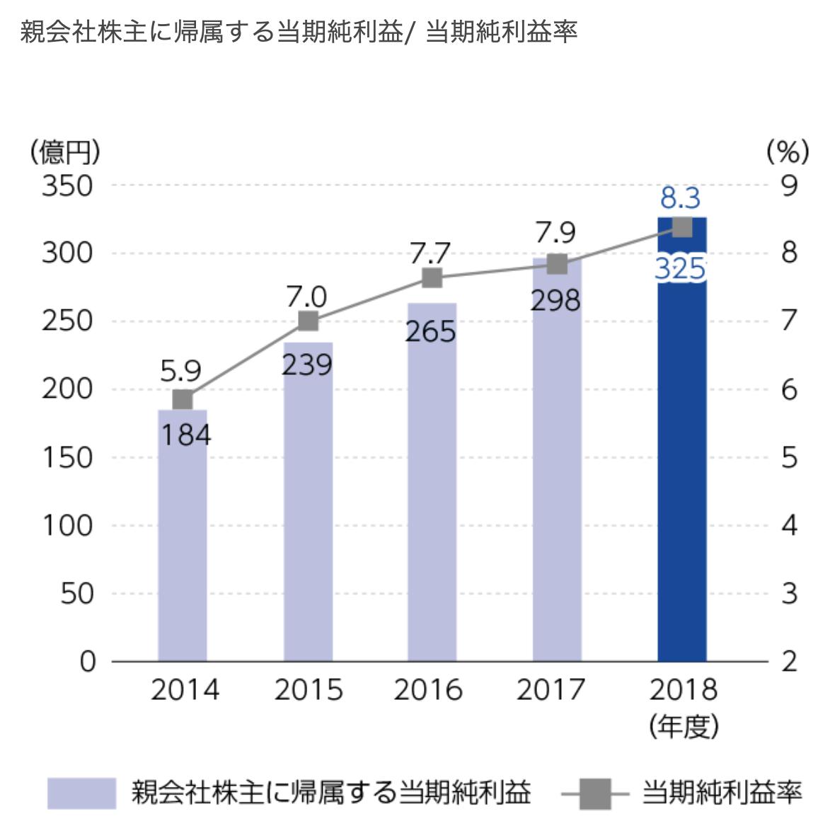 島津製作所 親会社株主に帰属する当期純利益 当期純利益率