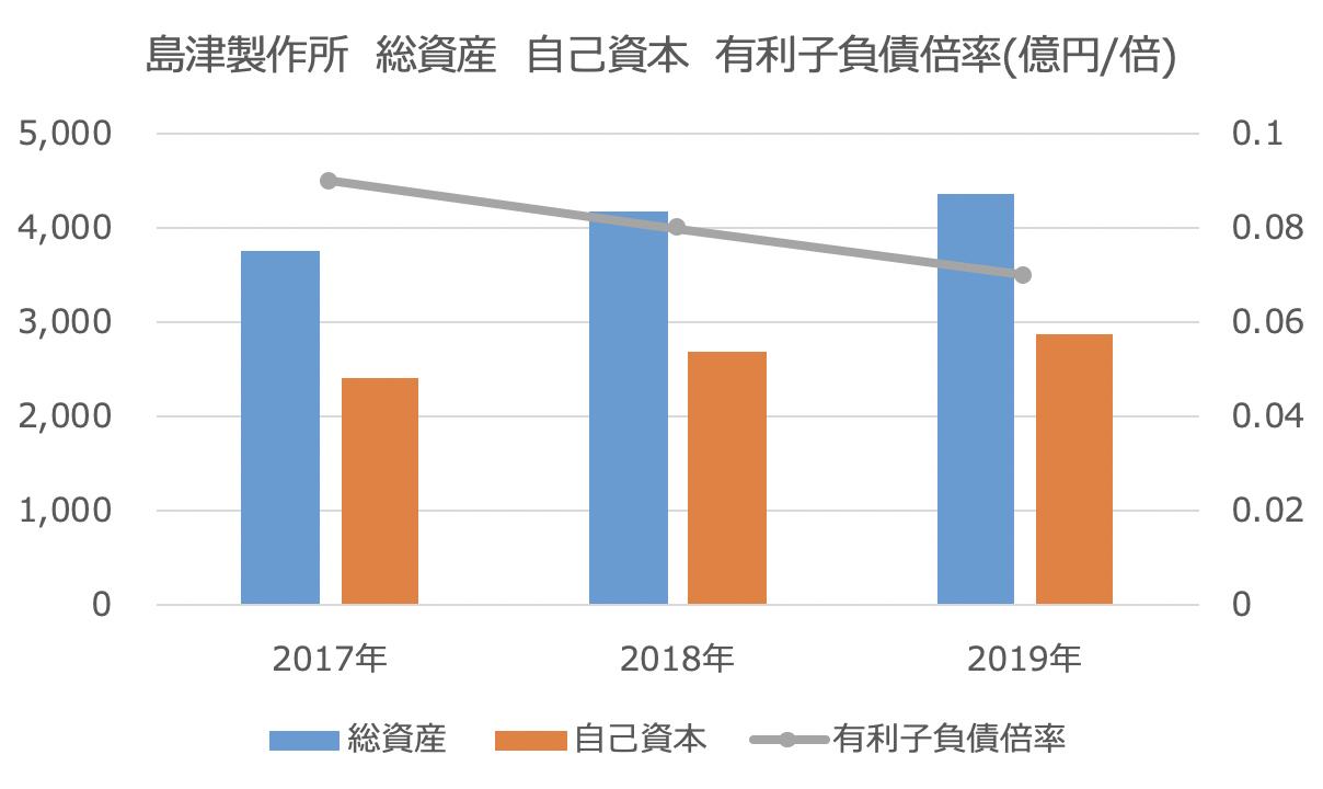 島津製作所 総資産 自己資本 有利子負債倍率