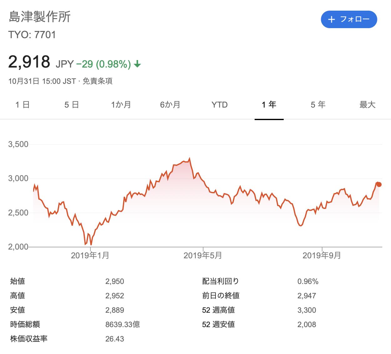 島津製作所 株価