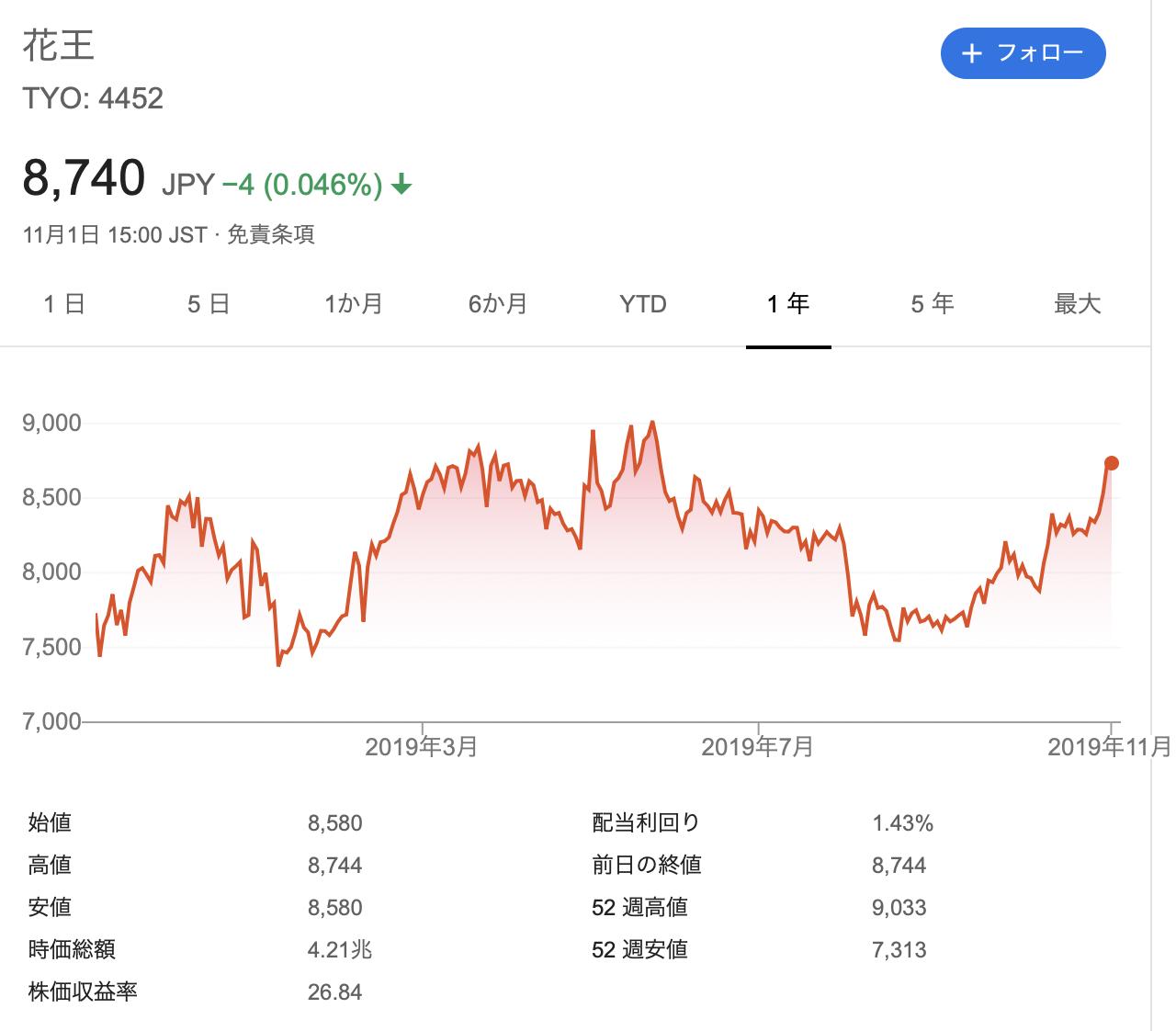 花王 株価