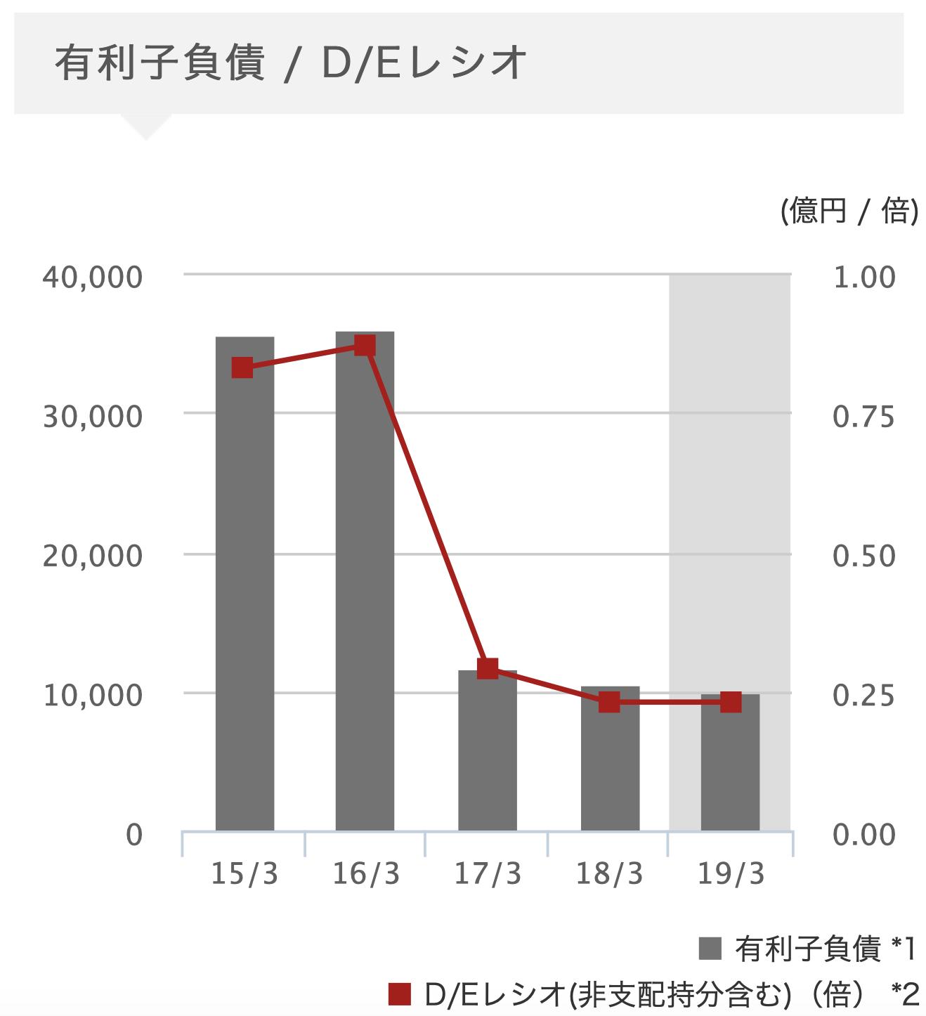 日立製作所 有利子負債 D/Eレシオ