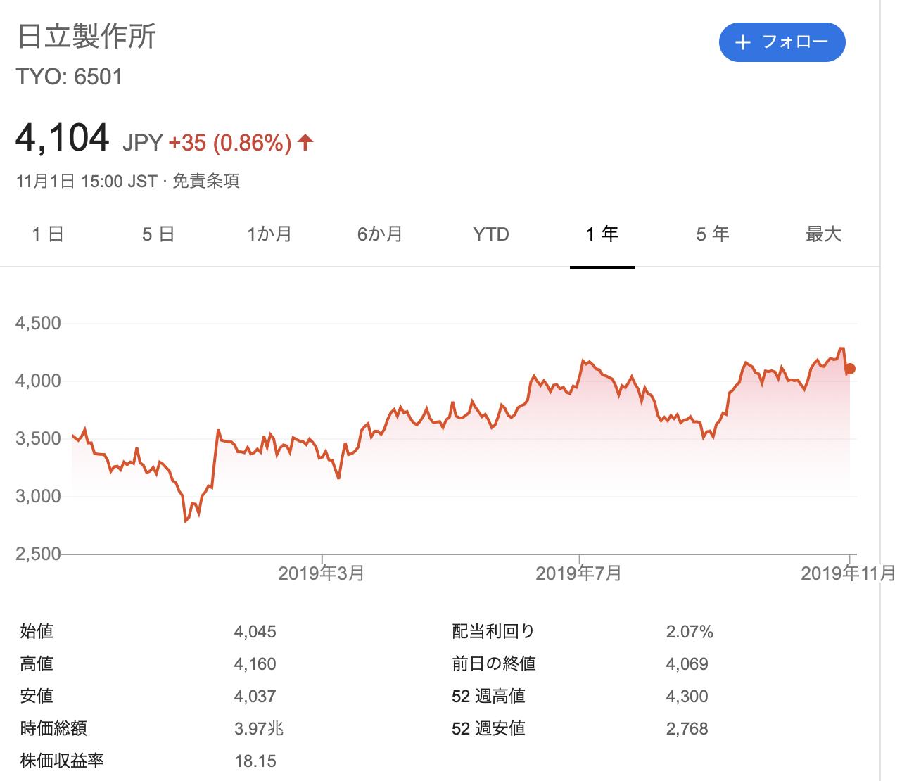 日立製作所 株価