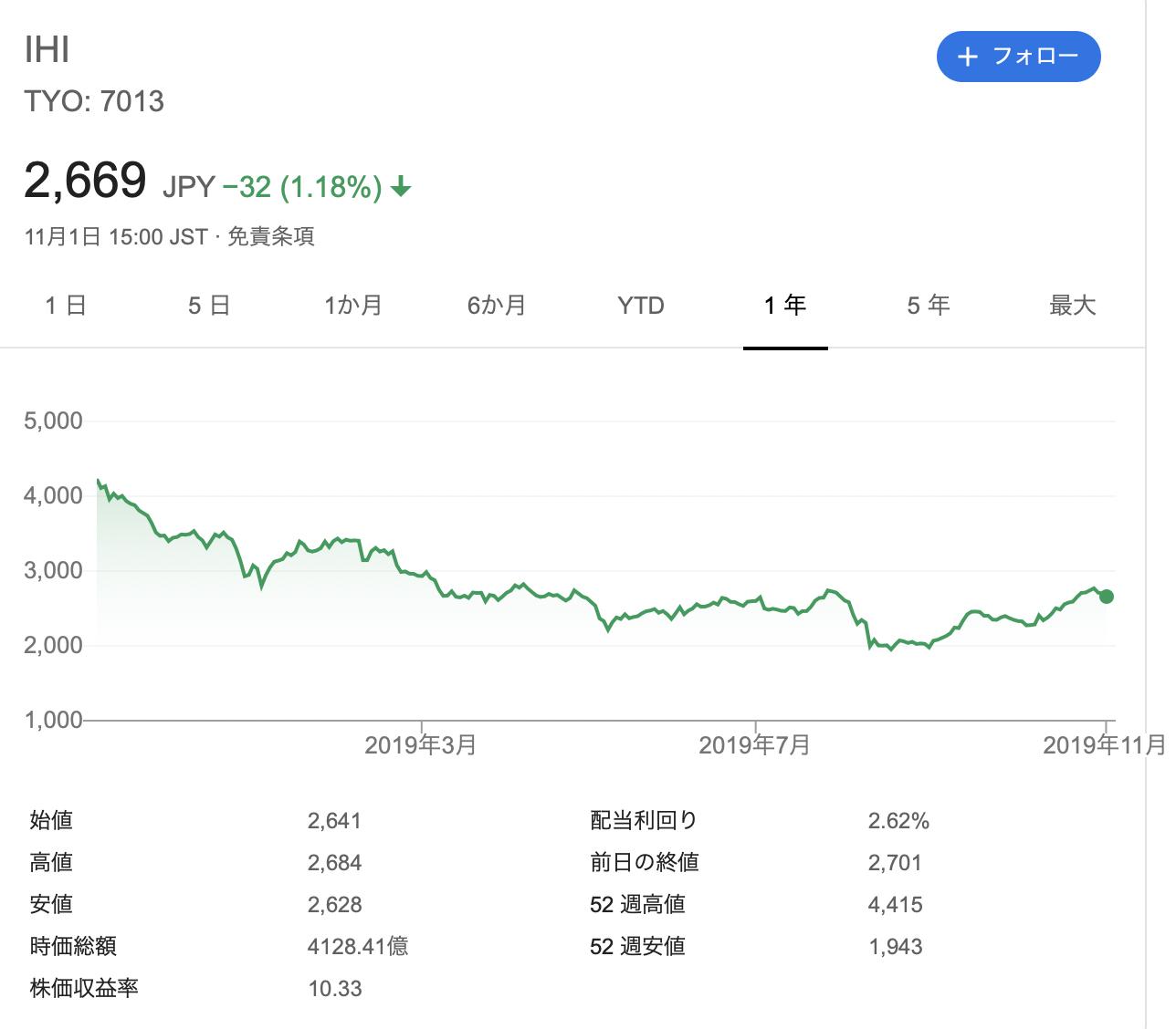 IHI 株価