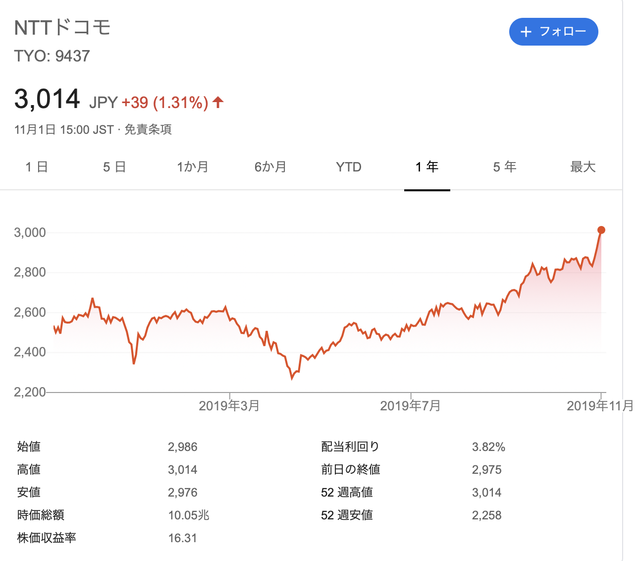 NTTドコモ 株価