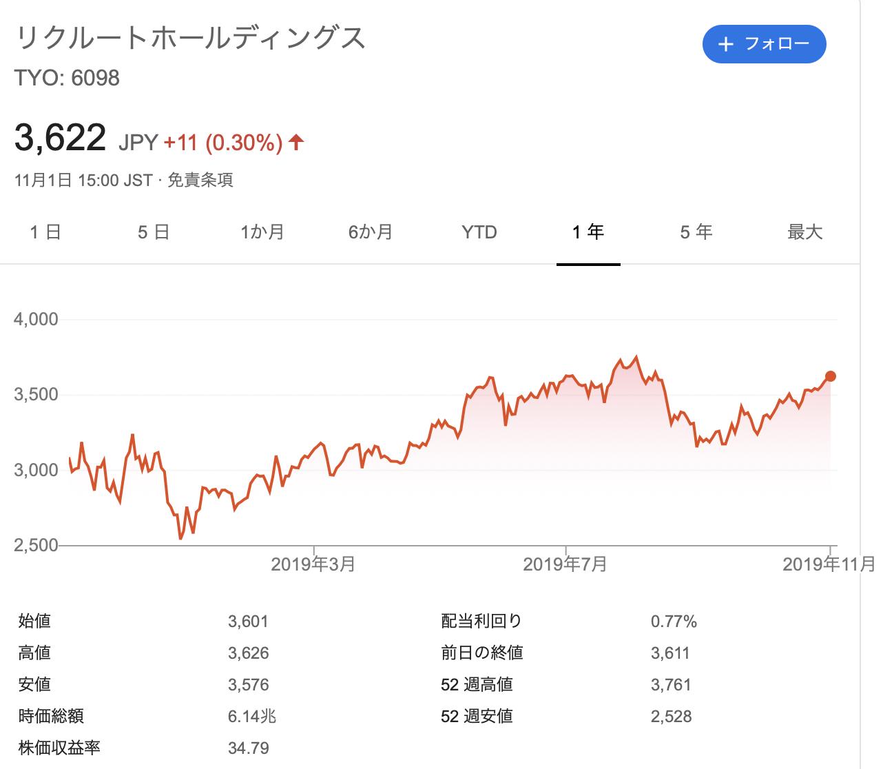 リクルートホールディングス 株価