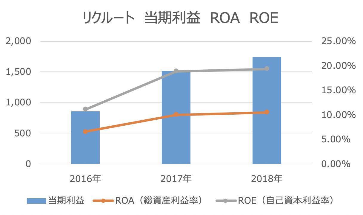リクルート 当期利益 ROA ROE