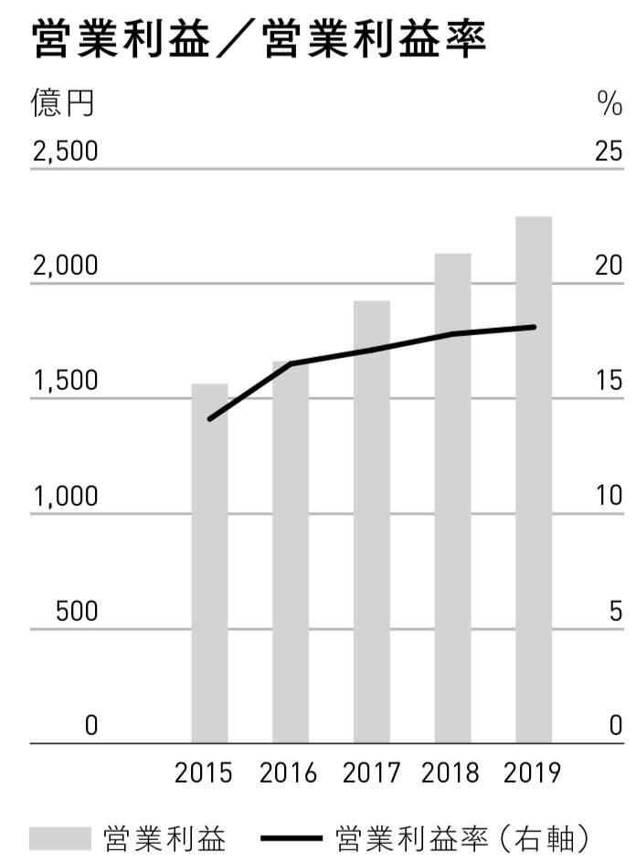 三菱地所 営業利益/営業利益率
