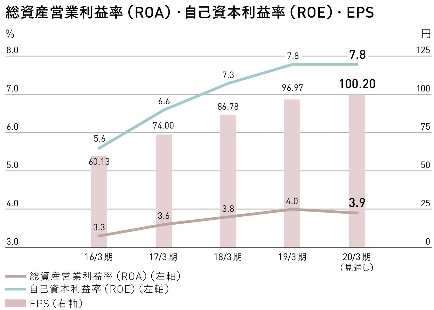 三菱地所 総資産営業利益率(ROA)・自己資本利益率(ROE)・ EPS