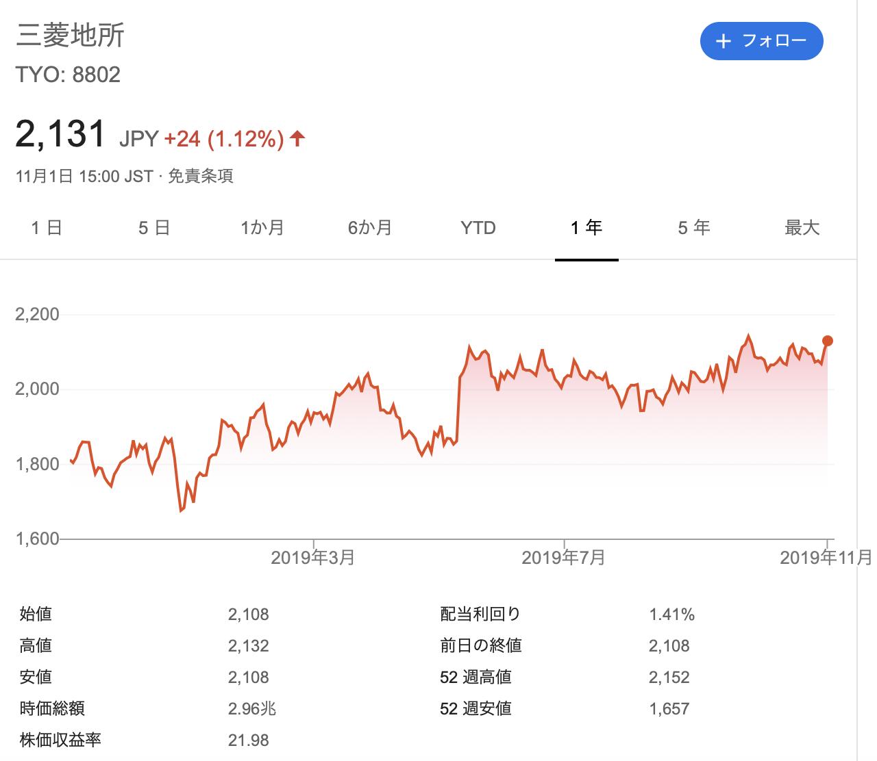 三菱地所 株価