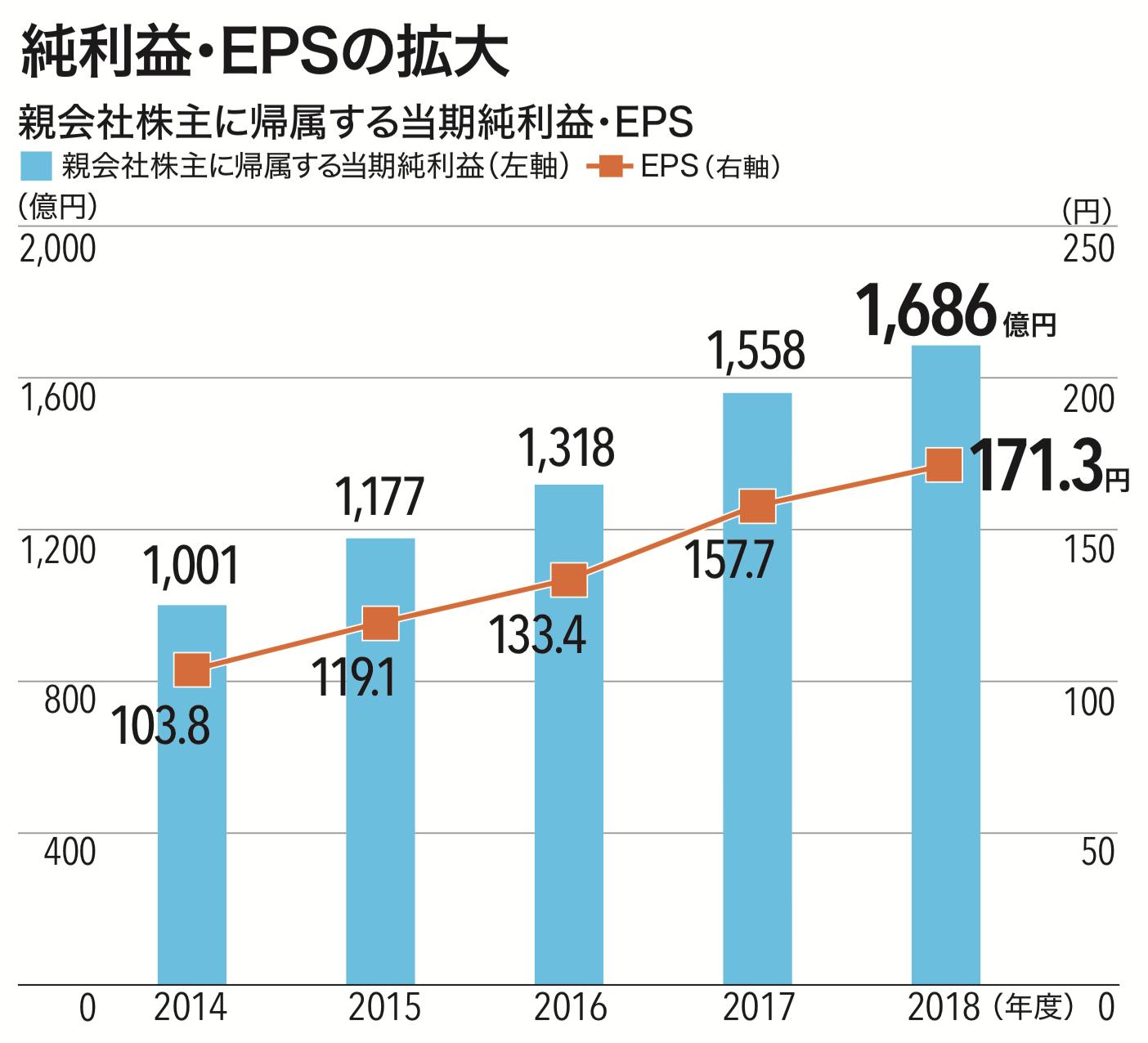 三井不動産 純利益 EPSの拡大