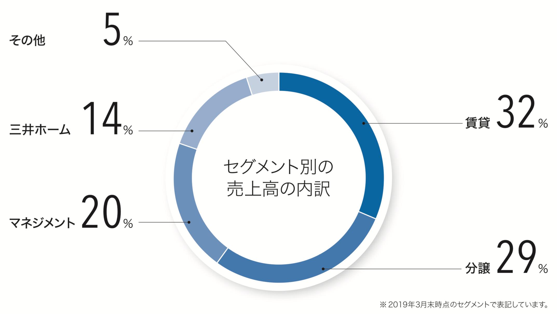 三井不動産 セグメント別の売上高の内訳