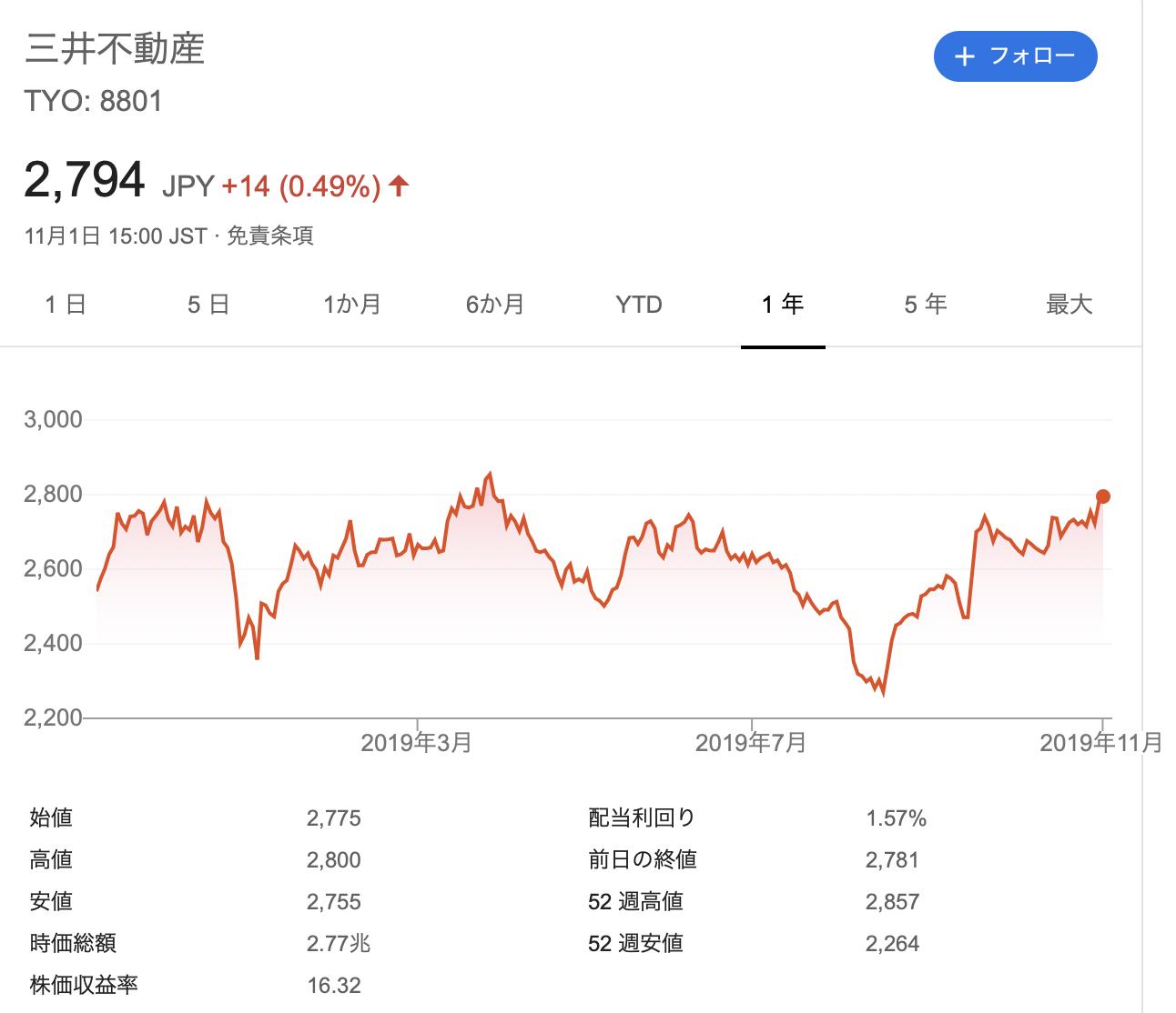 三井不動産 株価