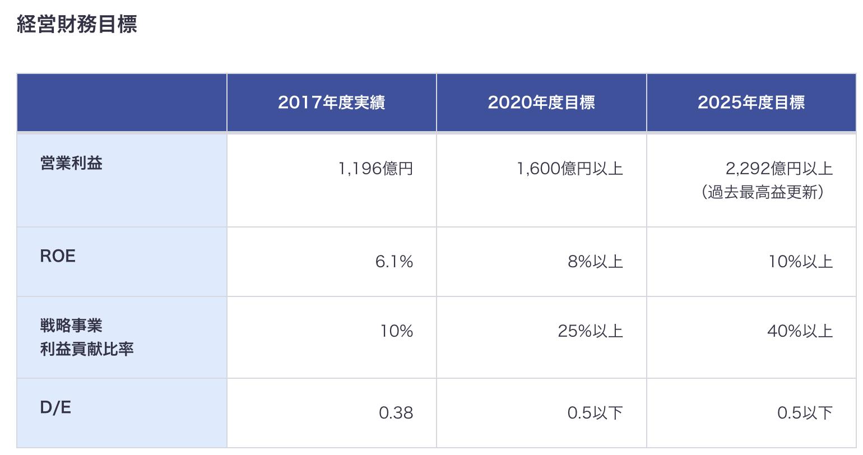 AGC株式会社 旭硝子 中期経営計画 経営財務目標