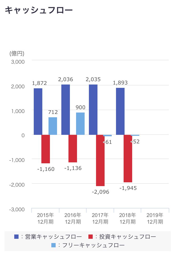 AGC株式会社 旭硝子 キャッシュフロー
