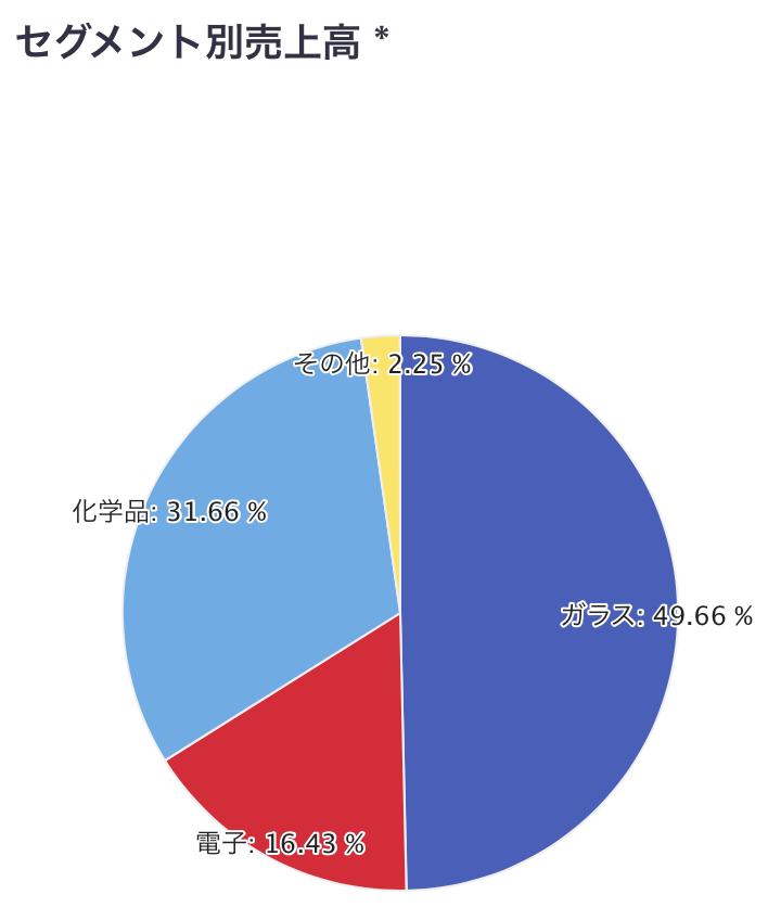 AGC 旭硝子 セグメント別売上高
