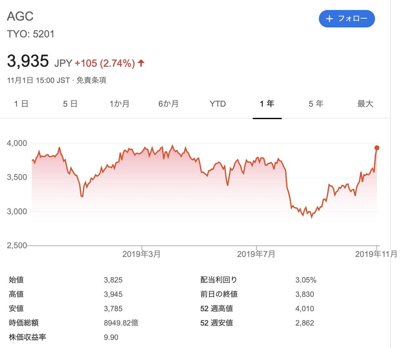 AGC株式会社 旭硝子 株価