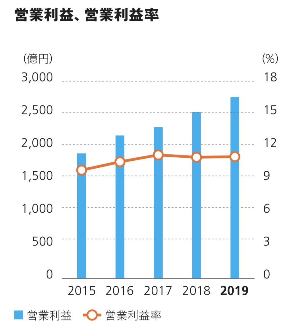 ダイキン工業株式会社 営業利益、営業利益率