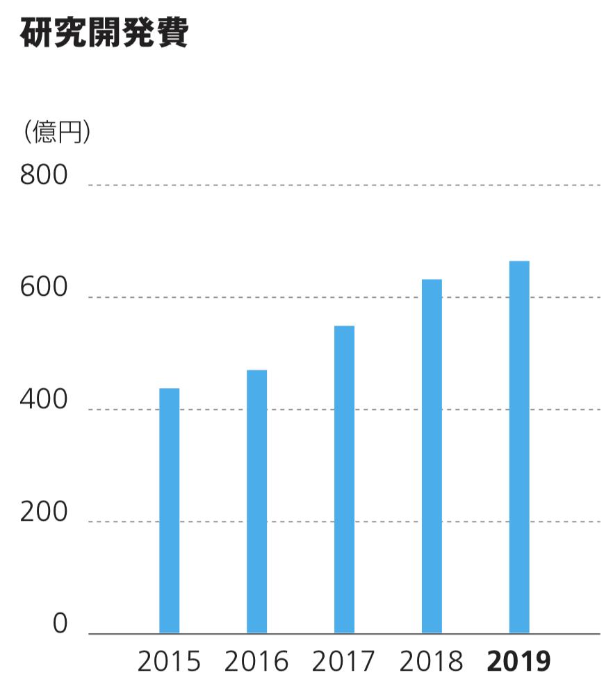 ダイキン工業株式会社 研究開発費