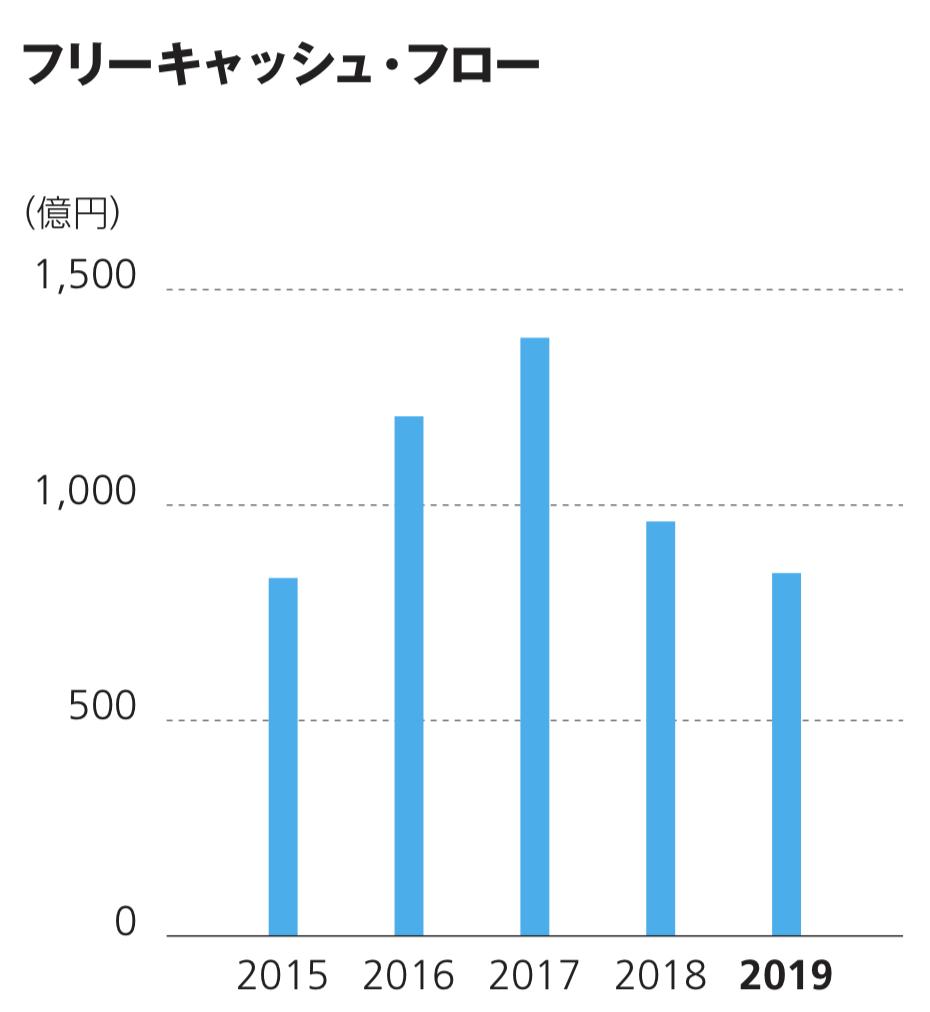 ダイキン工業株式会社 キャッシュ・フロー
