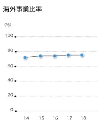 ダイキン工業株式会社 海外事業比率