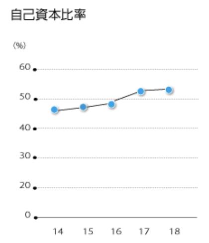 ダイキン工業株式会社 自己資本比率