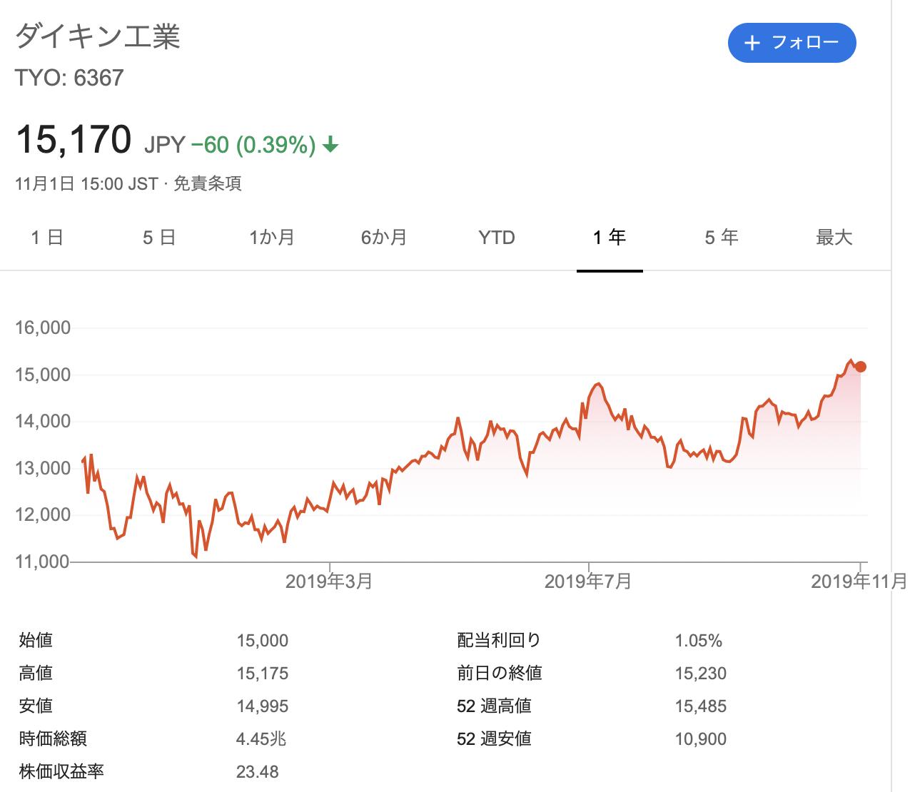 ダイキン工業株式会社 株価