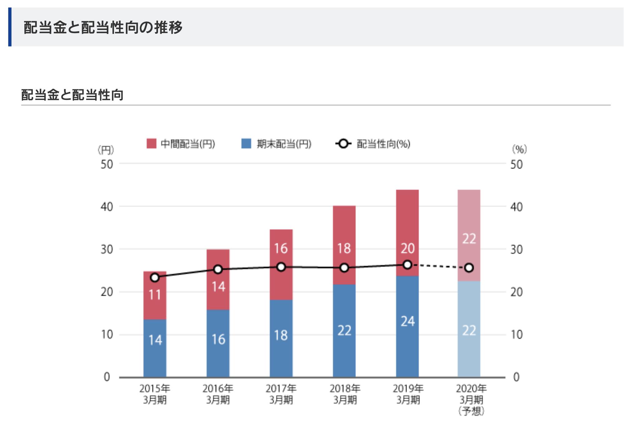 三井不動産 配当金と配当性向の推移