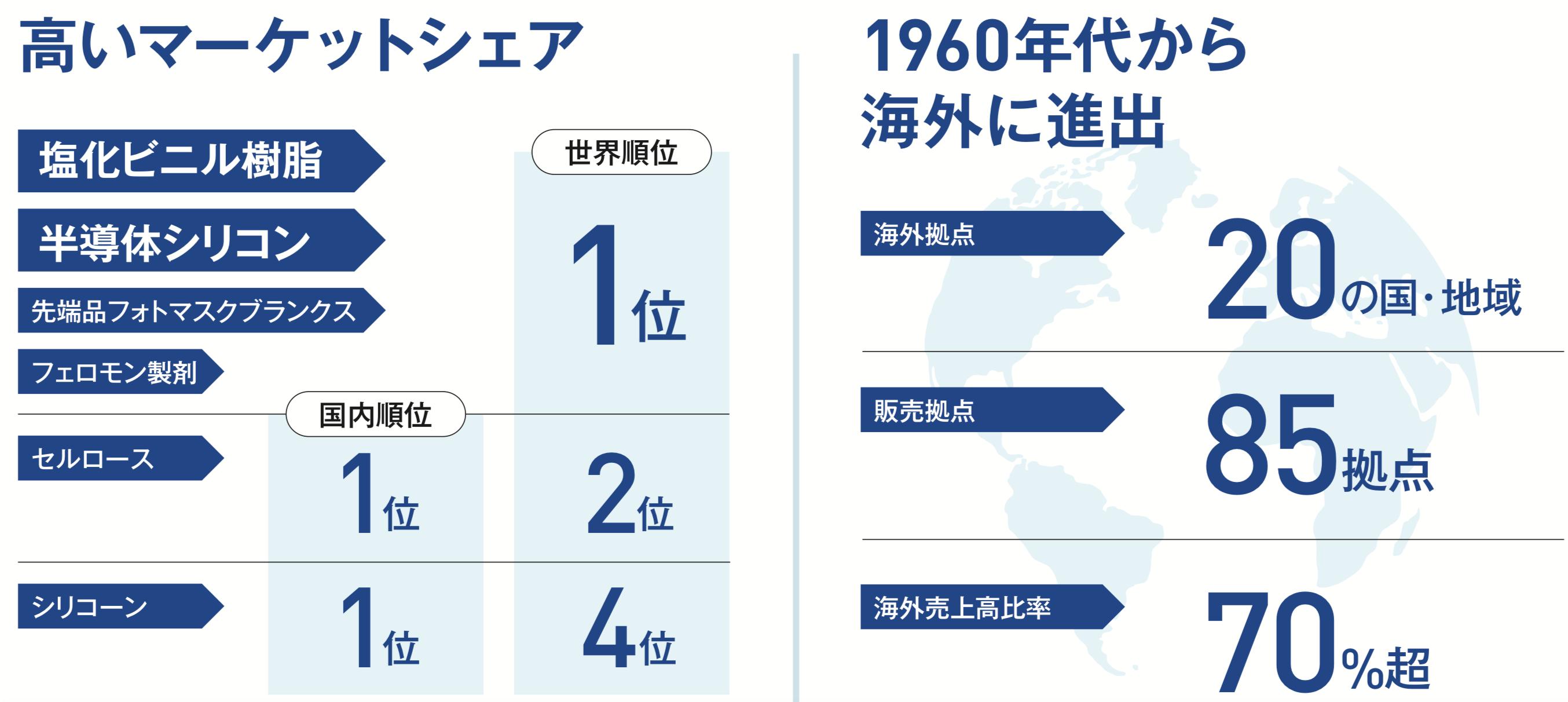 信越化学工業 高いマーケットシェア 1960年代から海外に進出