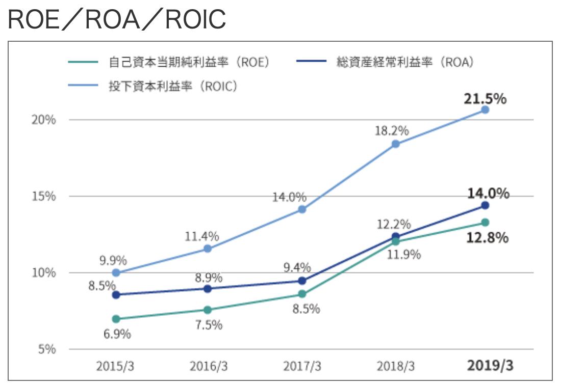 信越化学工業 ROE/ROA/ROIC