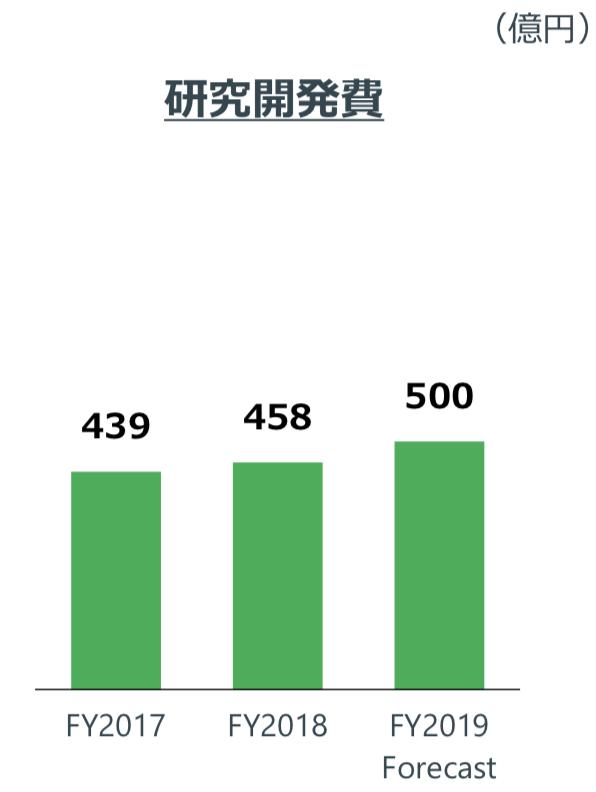 AGC株式会社 研究開発費