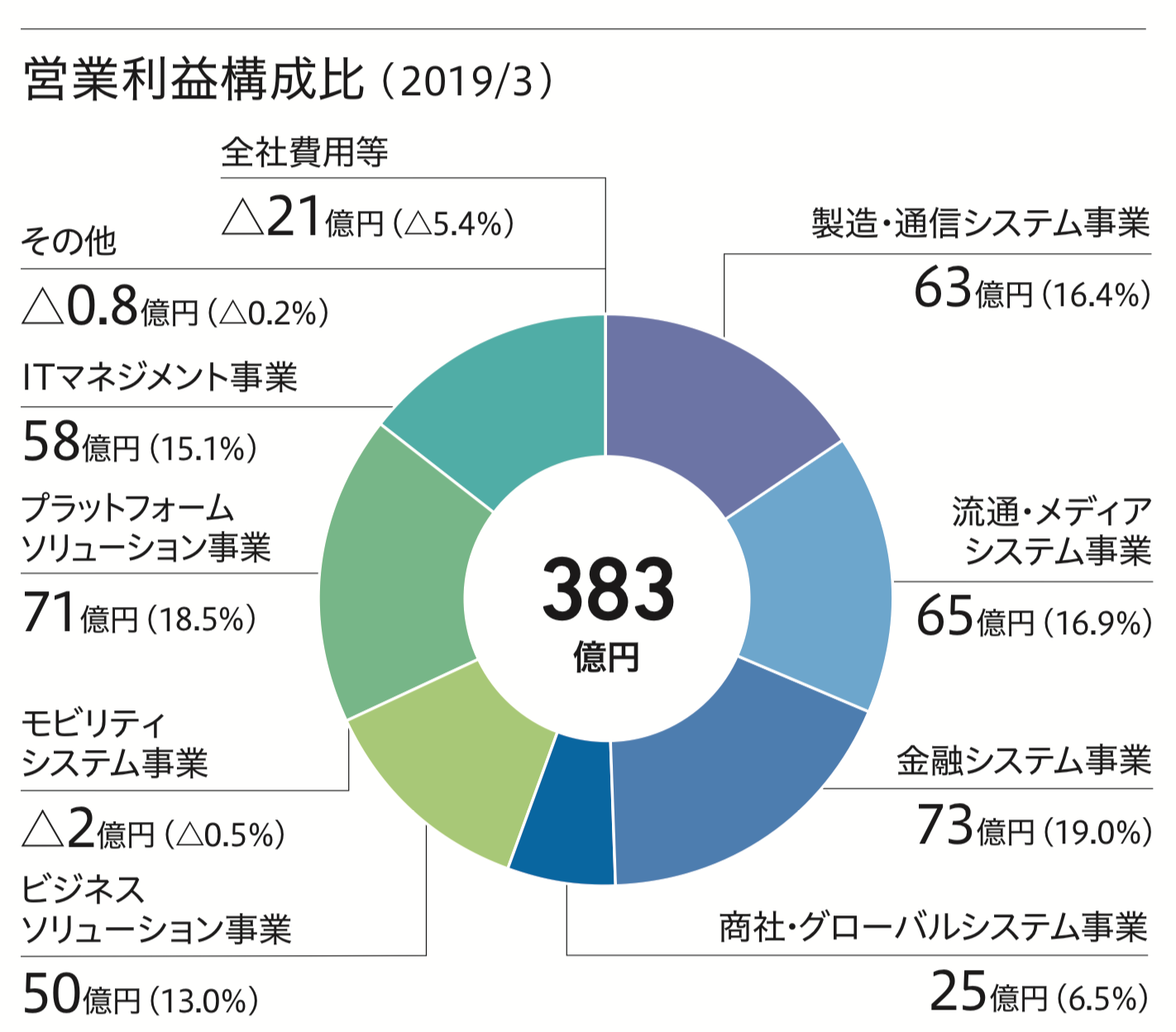 SCSK 営業利益構成比 ( 2019/3 )