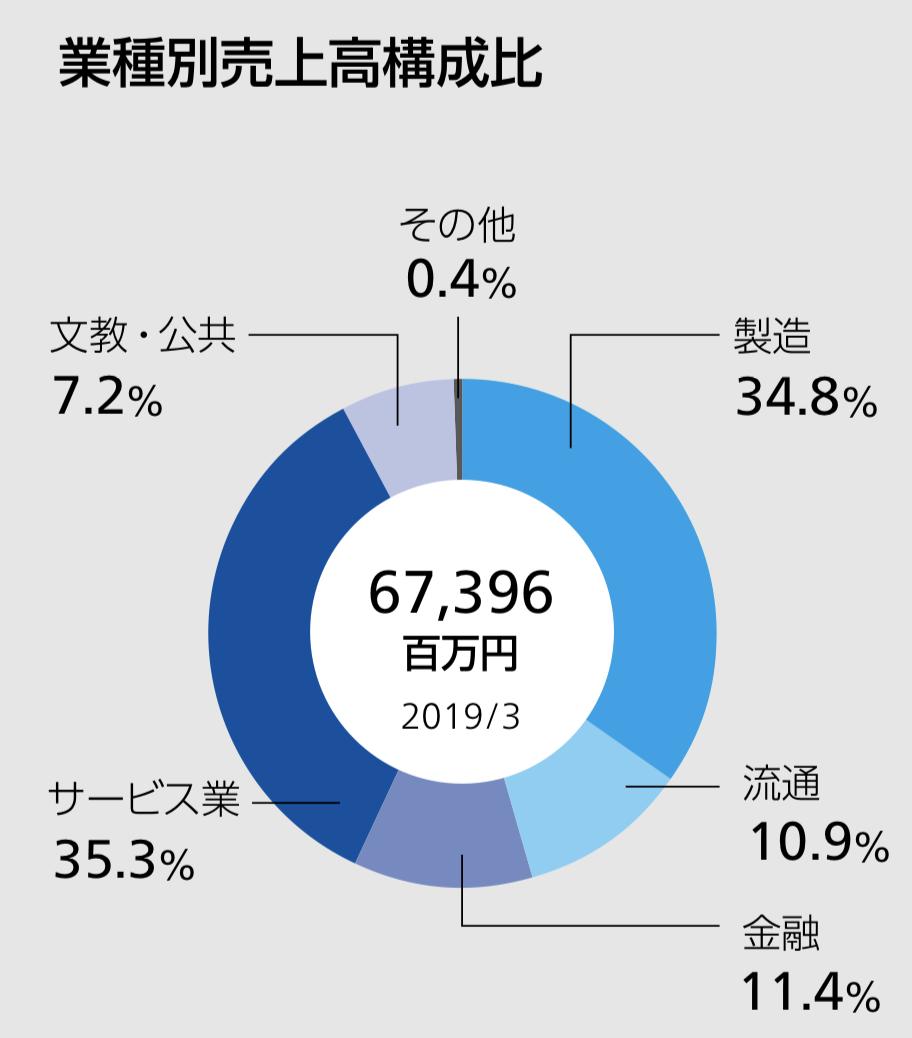 兼松エレクトロニクス株式会社 業種別売上高構成比