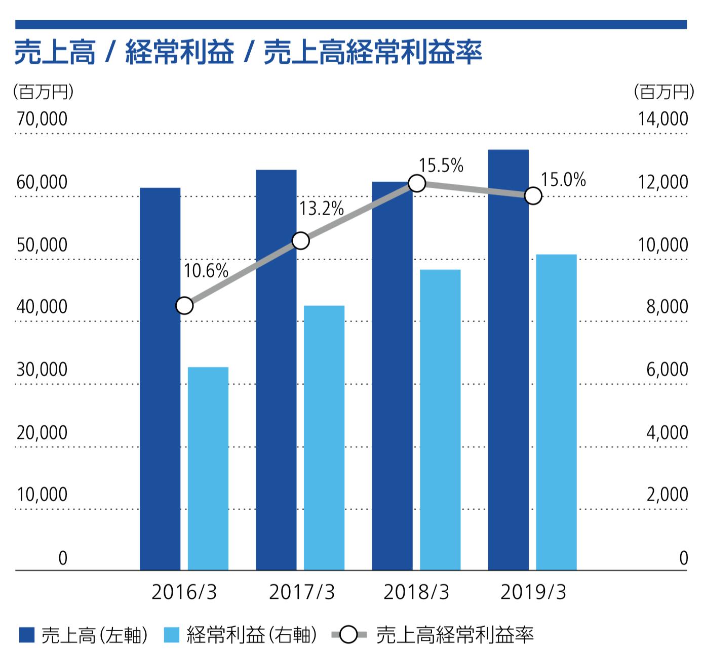 兼松エレクトロニクス株式会社 売上高 / 経常利益 / 売上高経常利益率