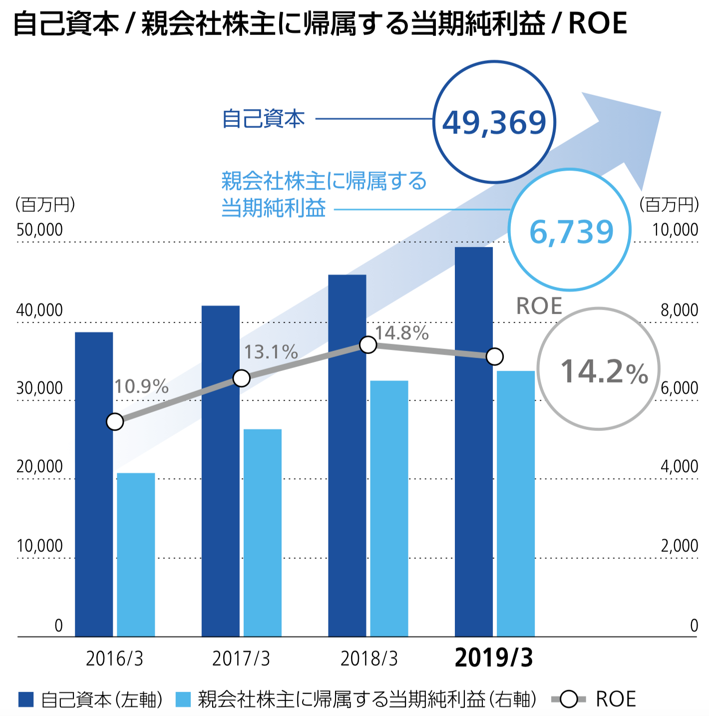 兼松エレクトロニクス株式会社 自己資本 / 親会社株主に帰属する当期純利益 / ROE