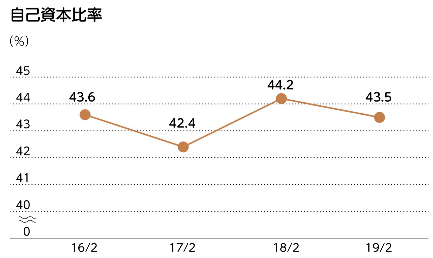 株式会社セブン&アイ・ホールディングス 自己資本比率