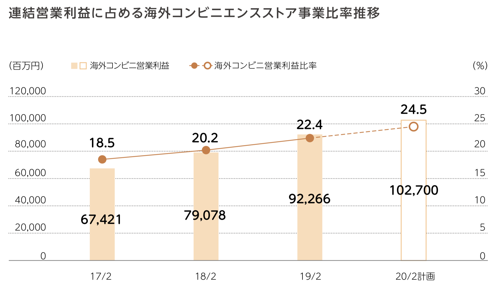 株式会社セブン&アイ・ホールディングス 連結営業利益に占める海外コンビニエンスストア事業比率推移