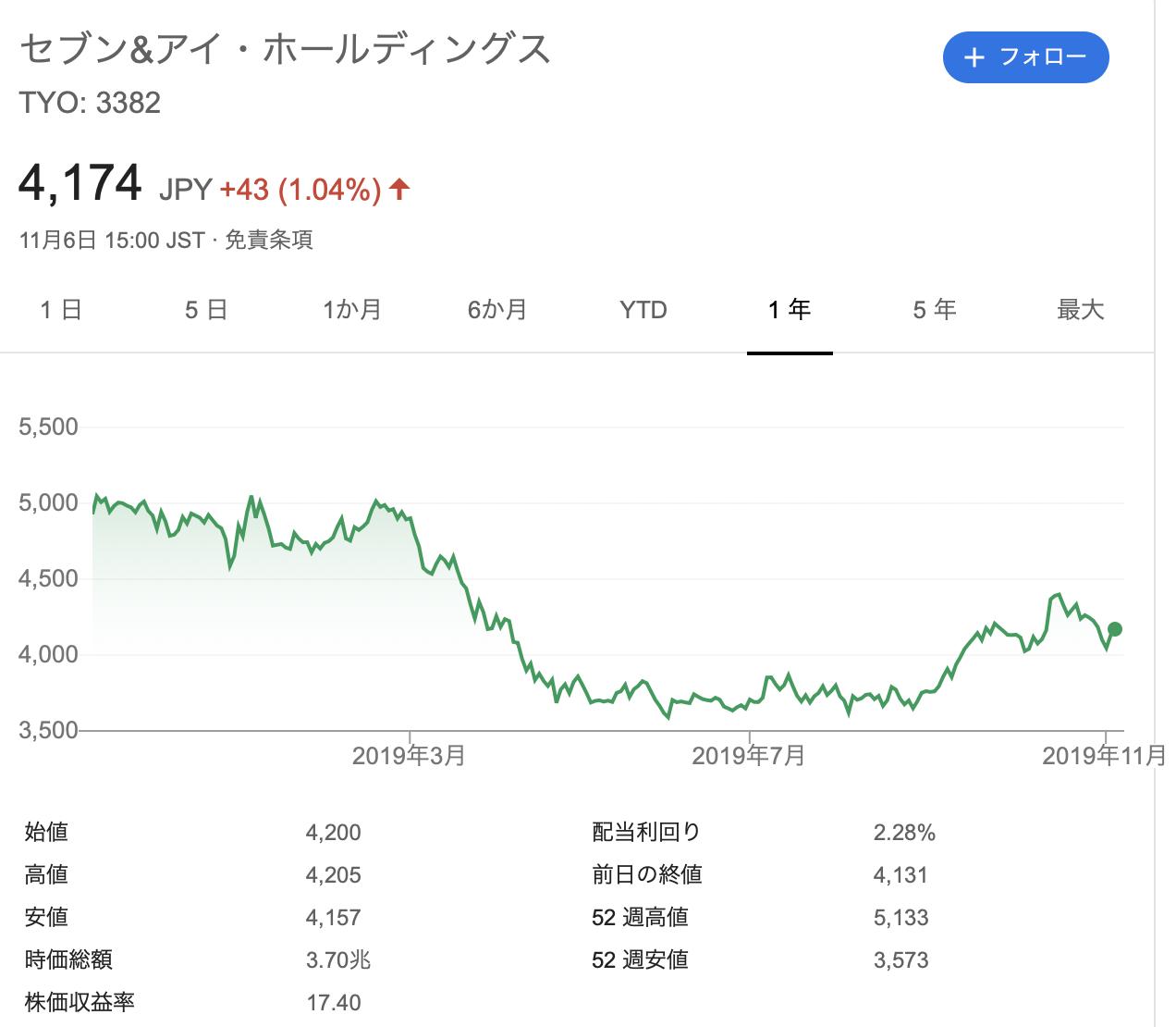 セブン&アイ・ホールディングス 株価