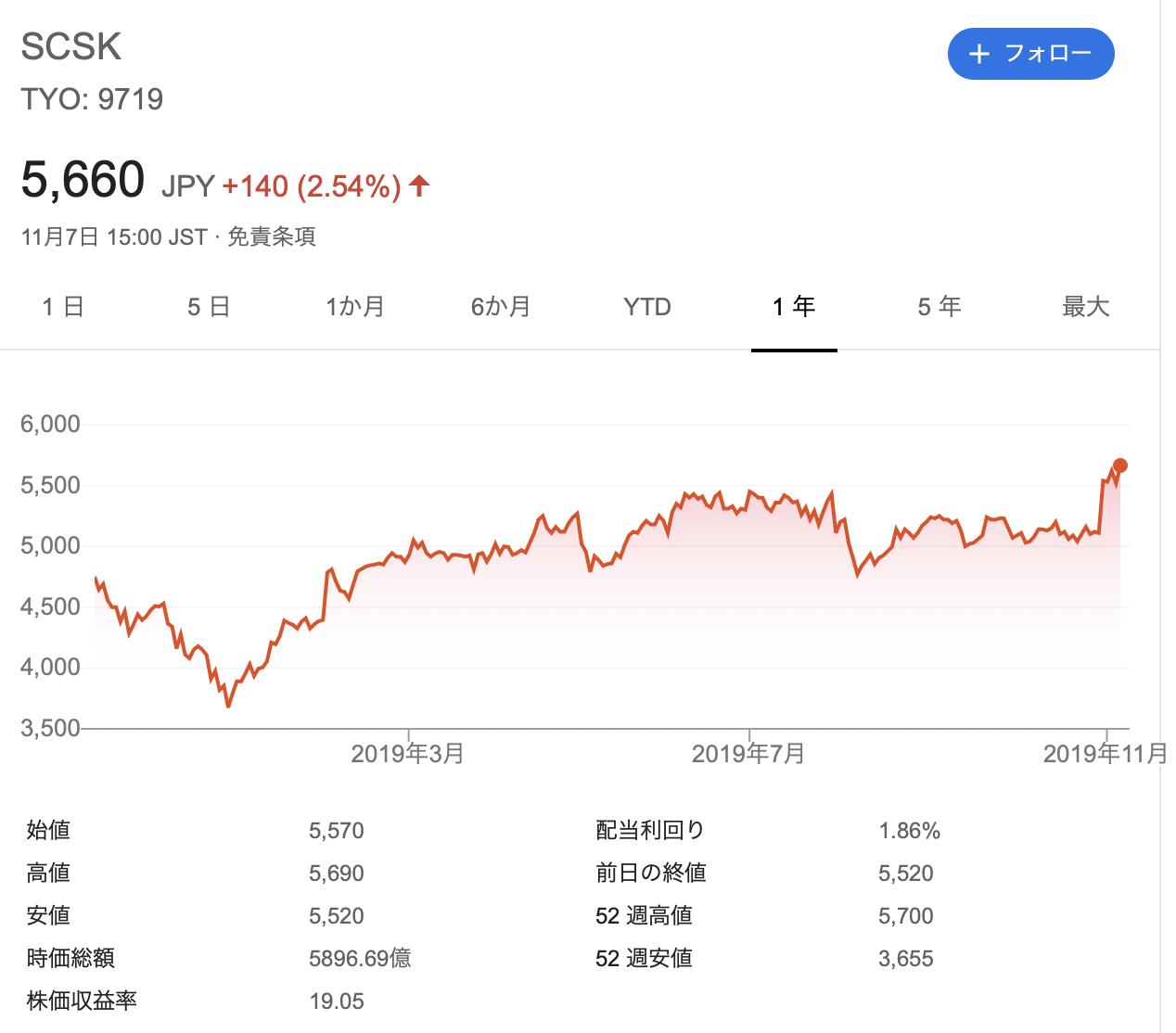 SCSK 株価